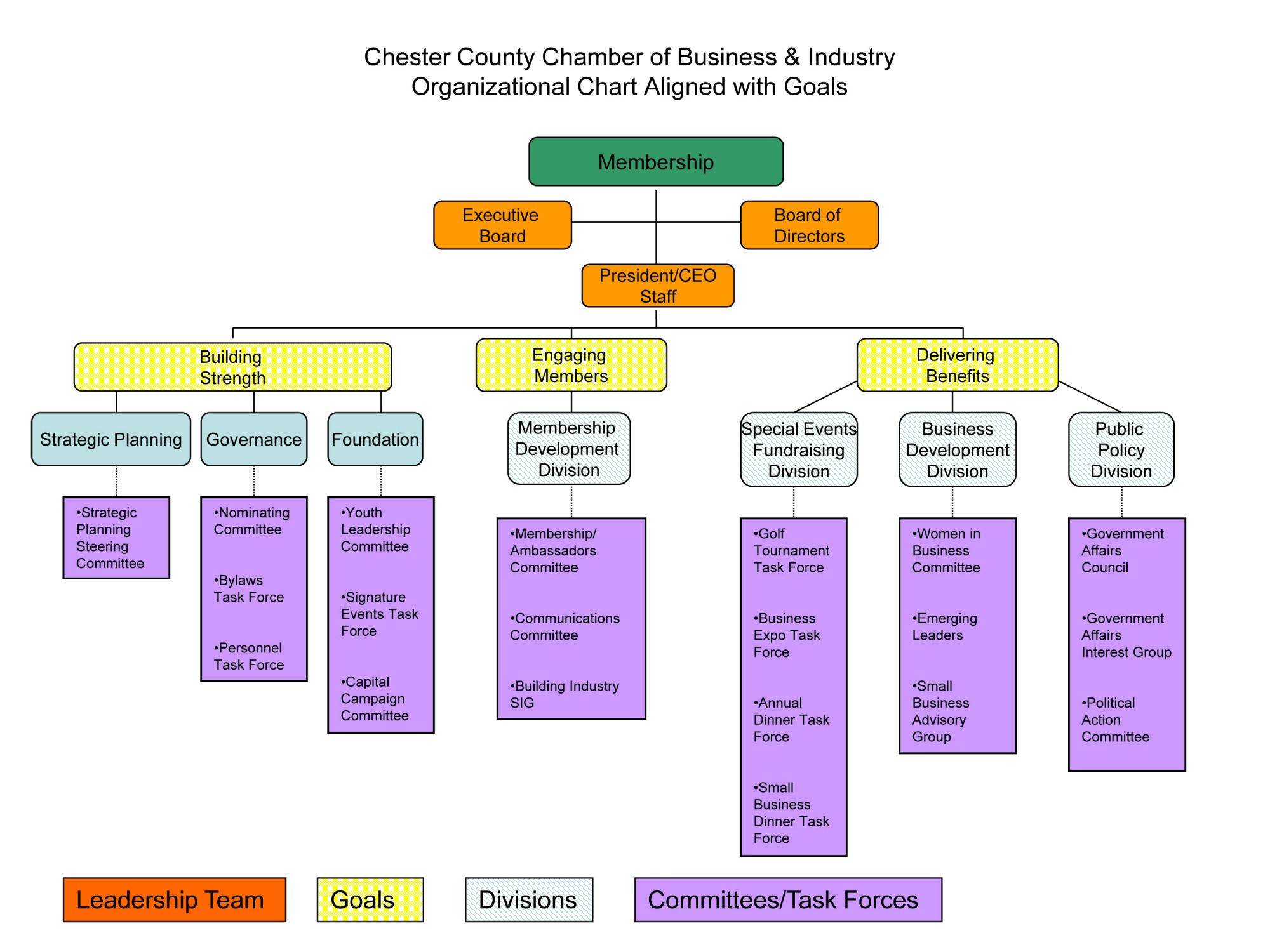 organizational chart of chester county chamber of commerce